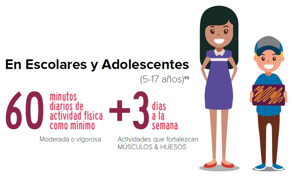 Reporte de Actividad física en Ninos y Adolescentes